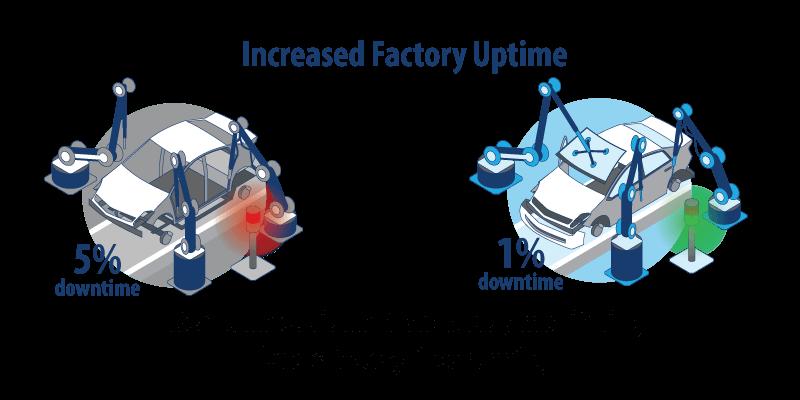 5G-factory
